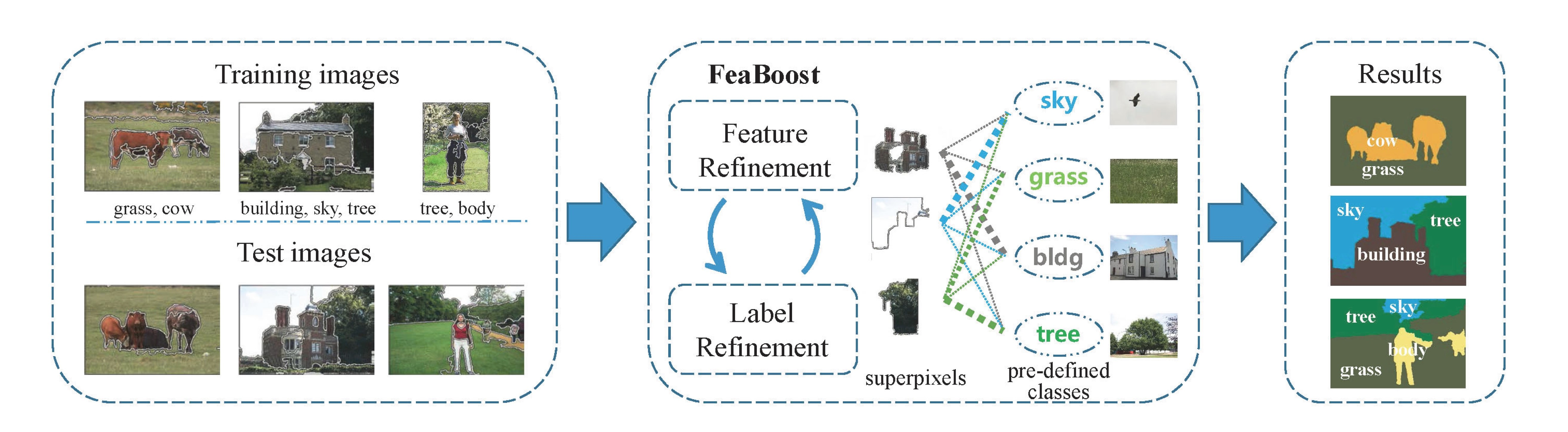 FeaBoost: Joint Feature and Label Refinement for Semantic Segmentation